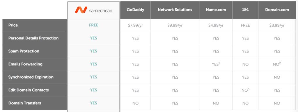 Bảng so sánh dịch vụ ẩn tên miền NameCheap